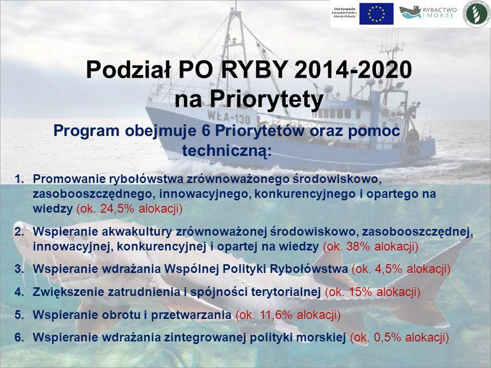 Podział PO RYBY 2014-2020 na Priorytety Program obejmuje 6 Priorytetów oraz pomoc techniczną: 1.Promowanie rybołówstwa zrównoważonego środowiskowo, zasobooszczędnego, innowacyjnego, konkurencyjnego i opartego na wiedzy (ok.