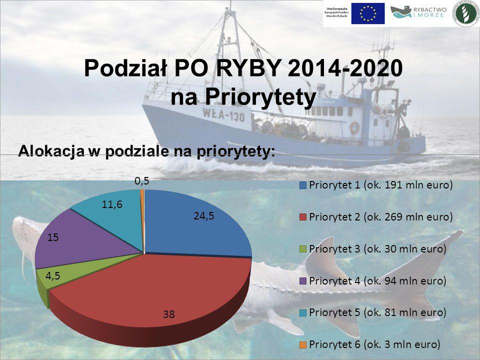 Podział PO RYBY 2014-2020 na Priorytety Alokacja w podziale na priorytety: