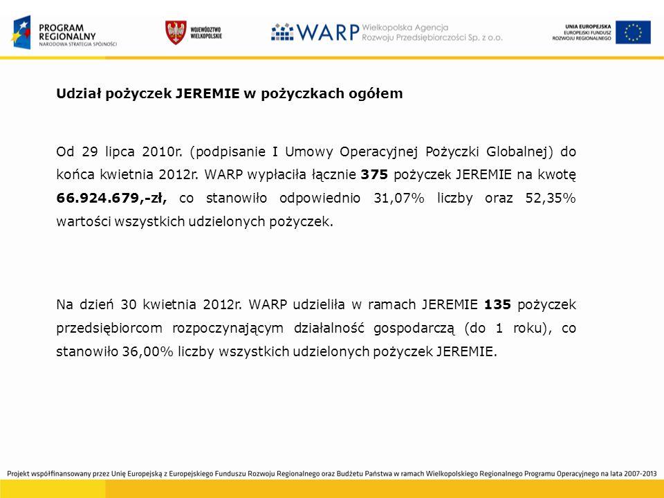 Średnia wartość pożyczki JEREMIE oraz pożyczek ogółem Średnia wartość wypłaconej pożyczki w okresie od początku działalności WARP do 30 kwietnia 2012r.