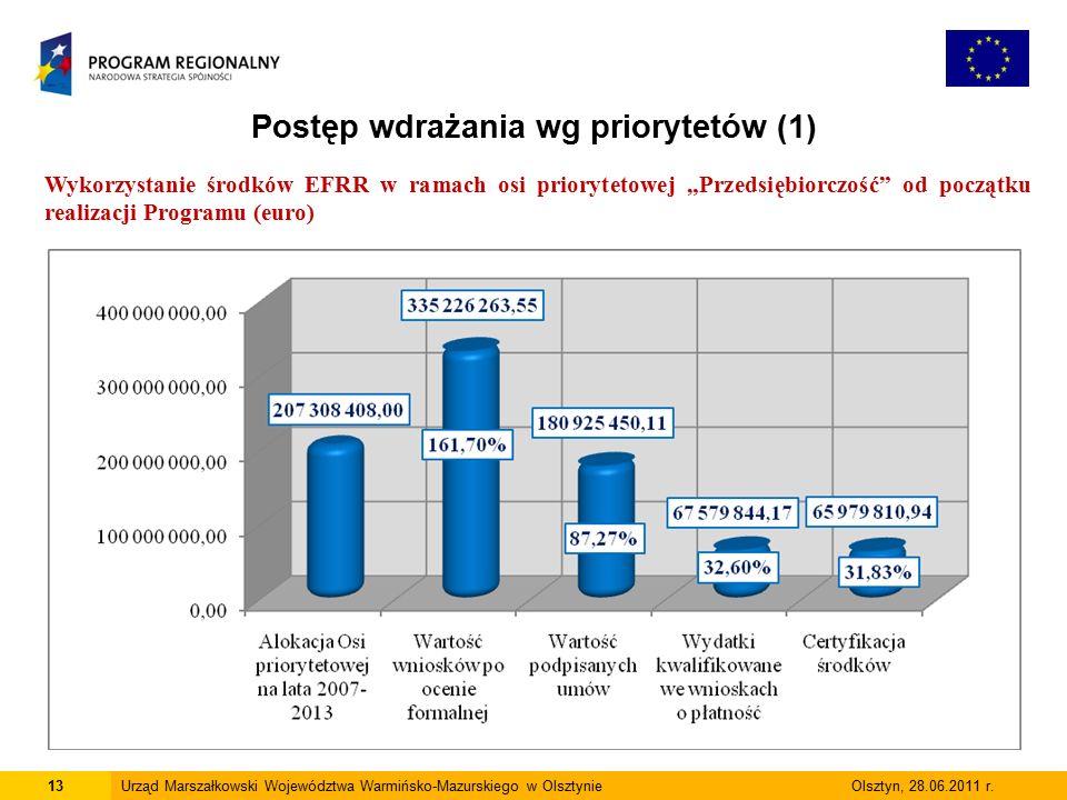 13Urząd Marszałkowski Województwa Warmińsko-Mazurskiego w Olsztynie Olsztyn, 28.06.2011 r.