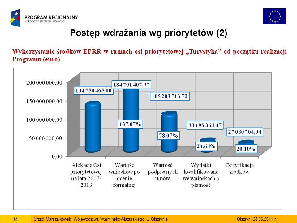 14Urząd Marszałkowski Województwa Warmińsko-Mazurskiego w Olsztynie Olsztyn, 28.06.2011 r.