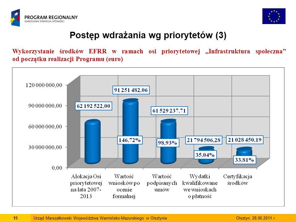 15Urząd Marszałkowski Województwa Warmińsko-Mazurskiego w Olsztynie Olsztyn, 28.06.2011 r.