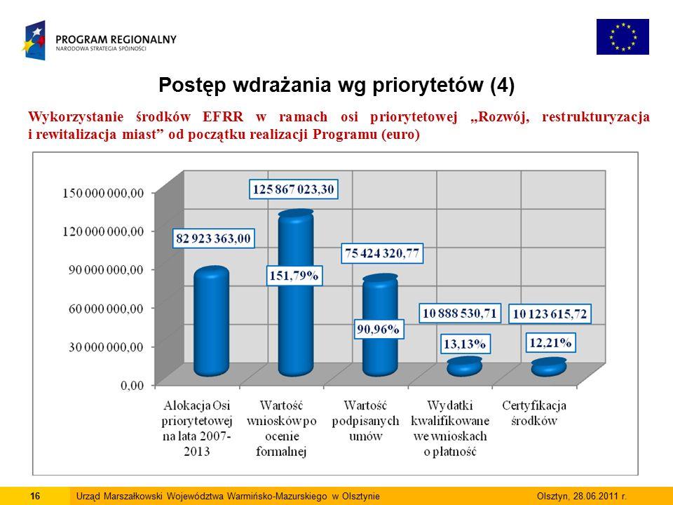 16Urząd Marszałkowski Województwa Warmińsko-Mazurskiego w Olsztynie Olsztyn, 28.06.2011 r.