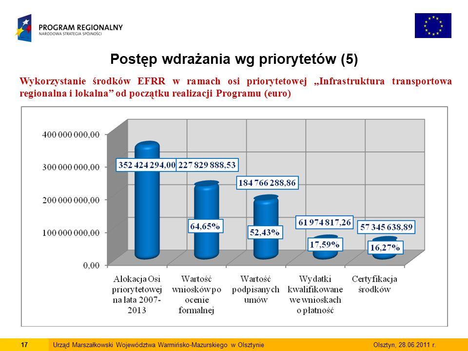 17Urząd Marszałkowski Województwa Warmińsko-Mazurskiego w Olsztynie Olsztyn, 28.06.2011 r.