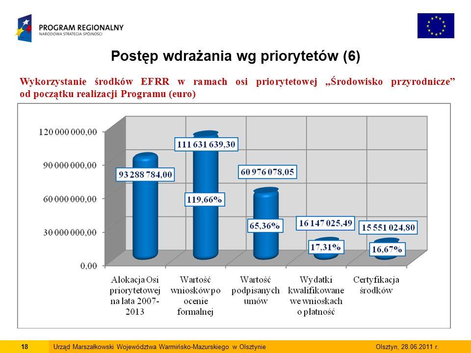18Urząd Marszałkowski Województwa Warmińsko-Mazurskiego w Olsztynie Olsztyn, 28.06.2011 r.