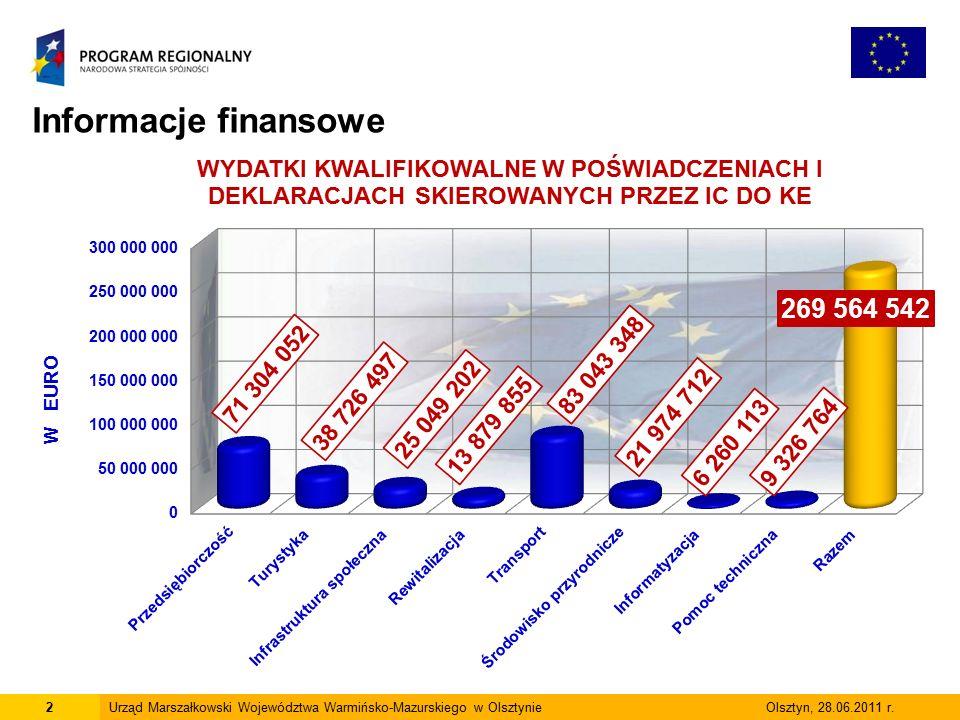 2Urząd Marszałkowski Województwa Warmińsko-Mazurskiego w Olsztynie Olsztyn, 28.06.2011 r.