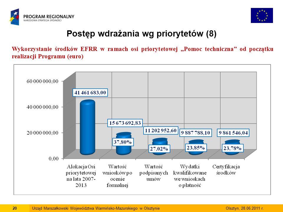 20Urząd Marszałkowski Województwa Warmińsko-Mazurskiego w Olsztynie Olsztyn, 28.06.2011 r.