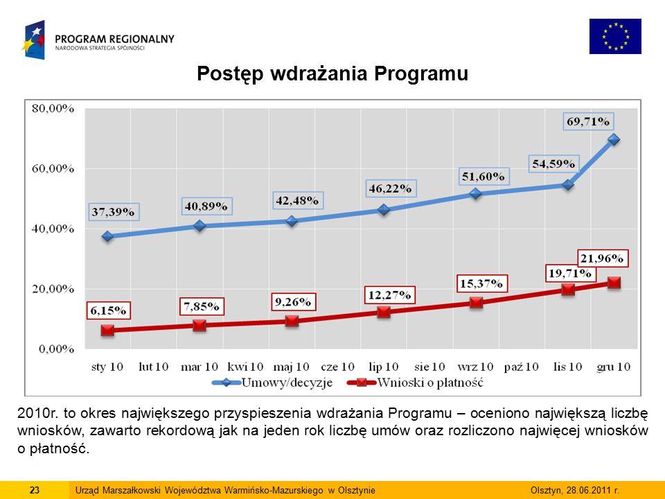 23Urząd Marszałkowski Województwa Warmińsko-Mazurskiego w Olsztynie Olsztyn, 28.06.2011 r.