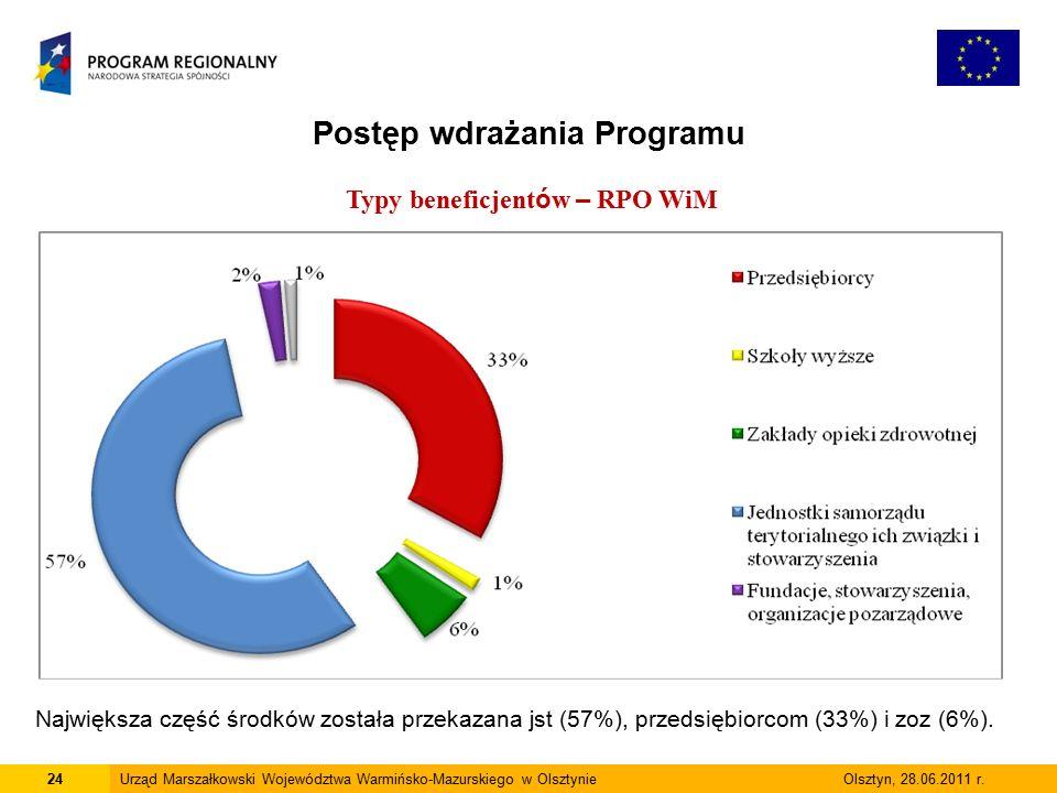 24Urząd Marszałkowski Województwa Warmińsko-Mazurskiego w Olsztynie Olsztyn, 28.06.2011 r.