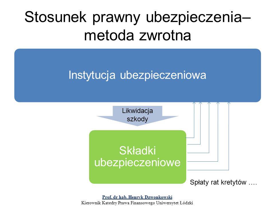 Stosunek prawny ubezpieczenia– metoda zwrotna Instytucja ubezpieczeniowa Składki ubezpieczeniowe Likwidacja szkody Spłaty rat kretytów ….