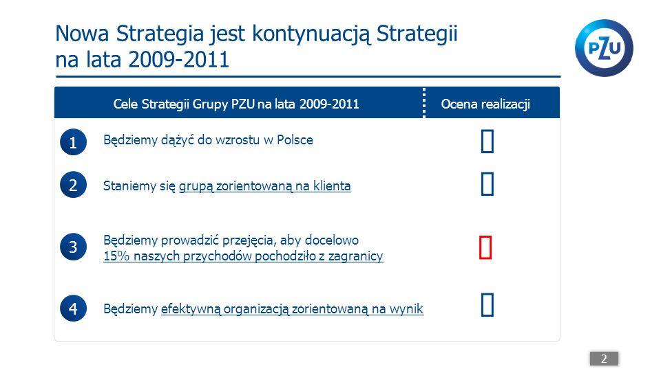 Ambitne cele finansowe zostały osiągnięte Pomimo niesprzyjających warunków makroekonomicznych i rynkowych: Poprawa wyniku technicznego w korporacyjnych ubezpieczeniach komunikacyjnych o 0,5 mld PLN, (poprawa wskaźnika mieszanego ze 131% w 2008 roku do 98% w 2011 roku) Utrzymanie marży operacyjnej ubezpieczeń grupowych i kontynuowanych powyżej 20% (23% w 2011 roku) Dynamiczny wzrost sprzedaży ubezpieczeń indywidualnych na życie – wzrost APE o 30% w 2011 roku względem 2008 roku Redukcja kosztów administracyjnych o 390 mln PLN Przeprowadzona głęboka restrukturyzacja Grupy 3