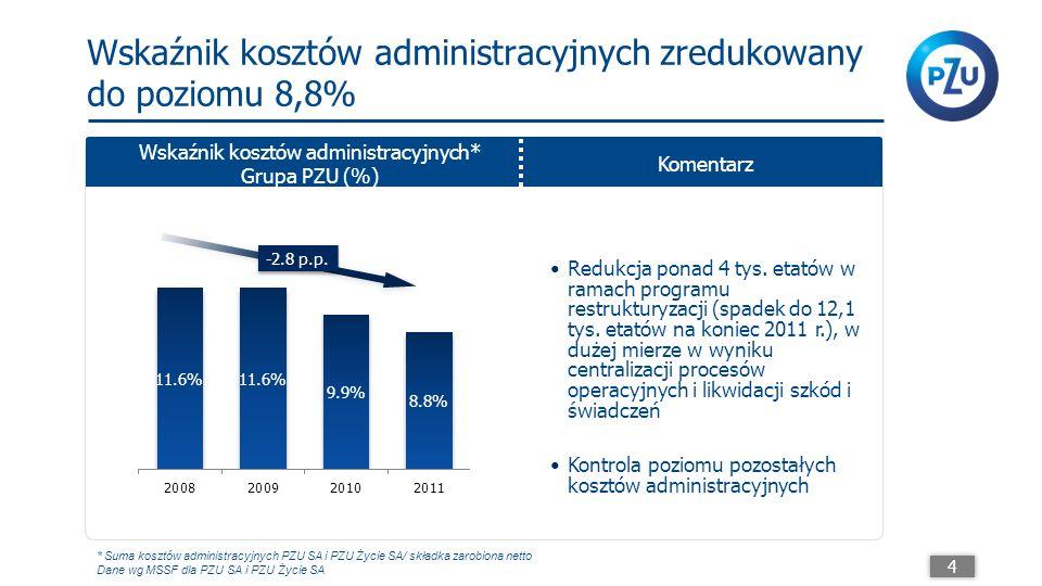 Wskaźnik kosztów administracyjnych zredukowany do poziomu 8,8% Wskaźnik kosztów administracyjnych* Grupa PZU (%) Komentarz -2.8 p.p.