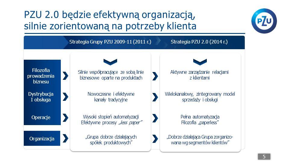 """PZU 2.0 będzie efektywną organizacją, silnie zorientowaną na potrzeby klienta 5 Filozofia prowadzenia biznesu Silnie współpracujące ze sobą linie biznesowe oparte na produktach Dystrybucja I obsługa Operacje Organizacja Nowoczesne i efektywne kanały tradycyjne Wysoki stopień automatyzacji Efektywne procesy """"less paper """"Grupa dobrze działających spółek produktowych Aktywne zarządzanie relacjami z klientami Wielokanałowy, zintegrowany model sprzedaży i obsługi Pełna automatyzacja Filozofia """"paperless """"Dobrze działająca Grupa zorganizo- wana wg segmentów klientów Strategia PZU 2.0 (2014 r.)Strategia Grupy PZU 2009-11 (2011 r.)"""