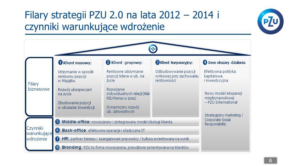 Filary strategii PZU 2.0 na lata 2012 – 2014 i czynniki warunkujące wdrożenie Filary biznesowe Czynniki warunkujące wdrożenie 8 Branding: PZU to firma nowoczesna, prawdziwie zorientowana na klientów 8 7 HR: partner biznesu / zaangażowani pracownicy / kultura zorientowana na wynik 7 6 Back-office: efektywne operacje i elastyczne IT 6 5 Middle-office : nowoczesny i zintegrowany model obsługi klienta 5 Klient grupowy: Rentowne utrzymanie pozycji lidera w ub.