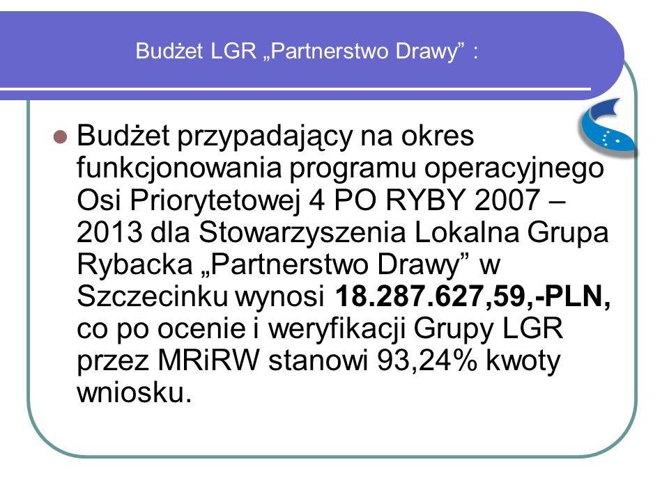 """Budżet LGR """"Partnerstwo Drawy : Budżet przypadający na okres funkcjonowania programu operacyjnego Osi Priorytetowej 4 PO RYBY 2007 – 2013 dla Stowarzyszenia Lokalna Grupa Rybacka """"Partnerstwo Drawy w Szczecinku wynosi 18.287.627,59,-PLN, co po ocenie i weryfikacji Grupy LGR przez MRiRW stanowi 93,24% kwoty wniosku."""