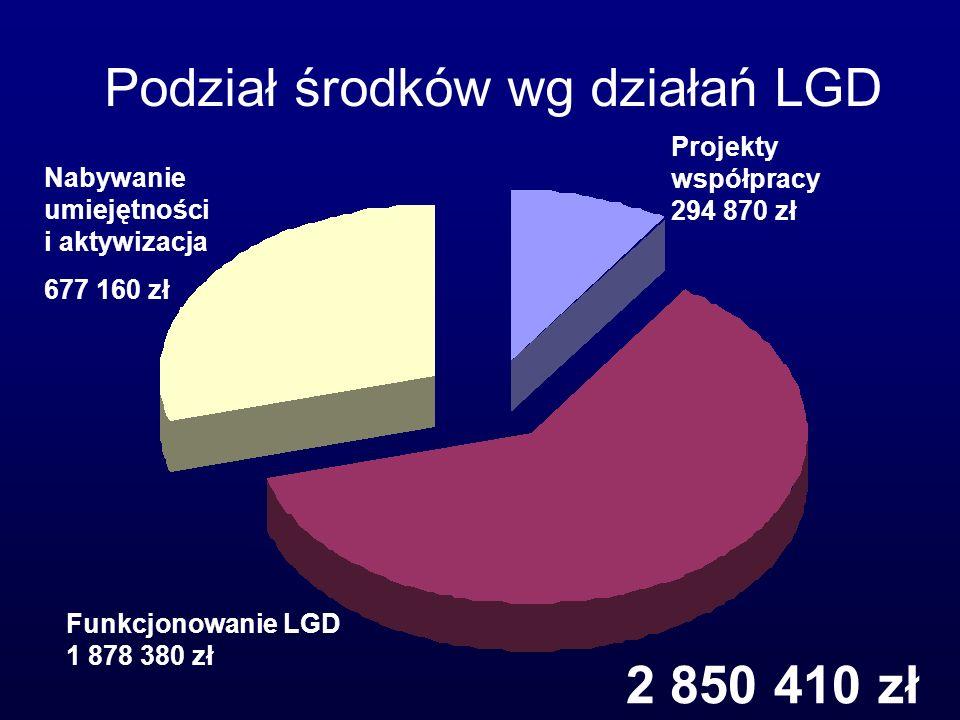 13 Nabywanie umiejętności i aktywizacja 677 160 zł Projekty współpracy 294 870 zł Funkcjonowanie LGD 1 878 380 zł Podział środków wg działań LGD 2 850