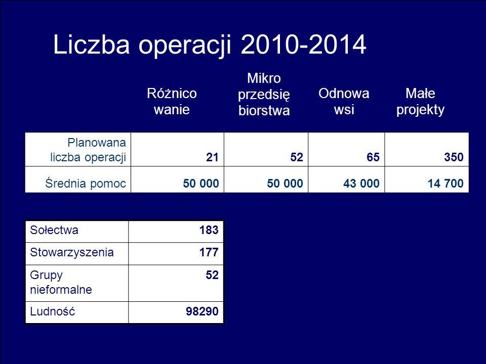 14 Planowana liczba operacji2121525265350 Średnia pomoc50 000 43 00014 700 Odnowa wsi Małe projekty Mikro przedsię biorstwa Różnico wanie Sołectwa183