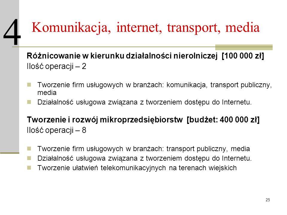 25 Komunikacja, internet, transport, media Różnicowanie w kierunku działalności nierolniczej [100 000 zł] Ilość operacji – 2 Tworzenie firm usługowych