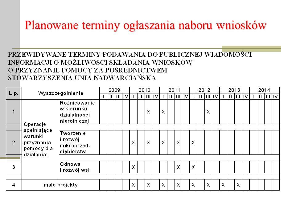 Planowane terminy ogłaszania naboru wniosków