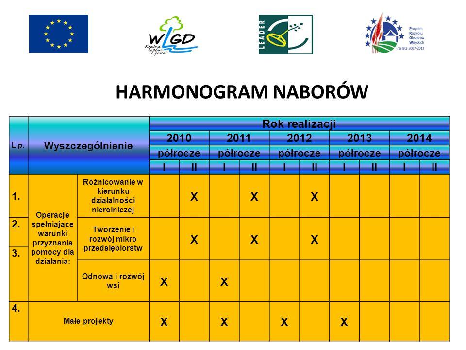 HARMONOGRAM NABORÓW L.p. Wyszczególnienie Rok realizacji 20102011201220132014 półrocze IIII I I I 1. Operacje spełniające warunki przyznania pomocy dl