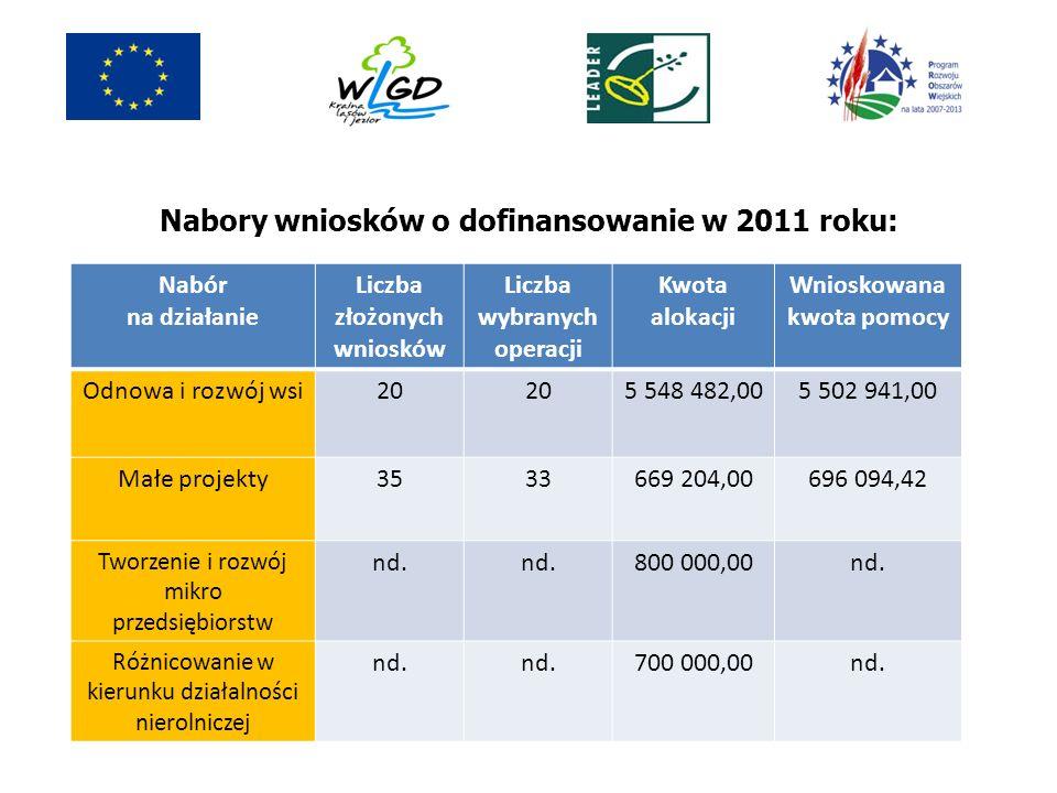 Nabory wniosków o dofinansowanie w 2011 roku: Nabór na działanie Liczba złożonych wniosków Liczba wybranych operacji Kwota alokacji Wnioskowana kwota