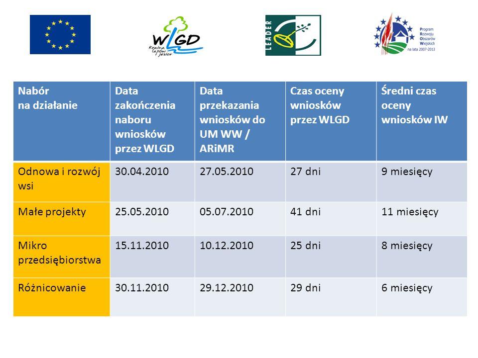Nabór na działanie Data zakończenia naboru wniosków przez WLGD Data przekazania wniosków do UM WW / ARiMR Czas oceny wniosków przez WLGD Średni czas o