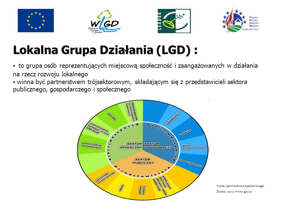 Lokalna Grupa Działania (LGD) : ▪ przygotowuje Lokalną Strategię Rozwoju ▪ powinna być zarejestrowana jako stowarzyszenie (z pewnymi wyjątkami) w KRS, posiadać statut i wybrane władze: radę, zarząd, komisję rewizyjną ▪ na poziomie decyzyjnym (rada) przynajmniej 50% członków stanowić powinni partnerzy gospodarczy i społeczni, w tym przedstawiciele społeczeństwa obywatelskiego ▪ najważniejszym gremium decyzyjnym LGD jest zgromadzenie członków