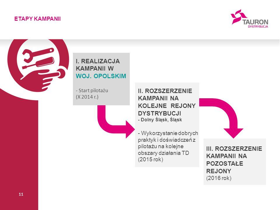 ETAPY KAMPANII 11 II.