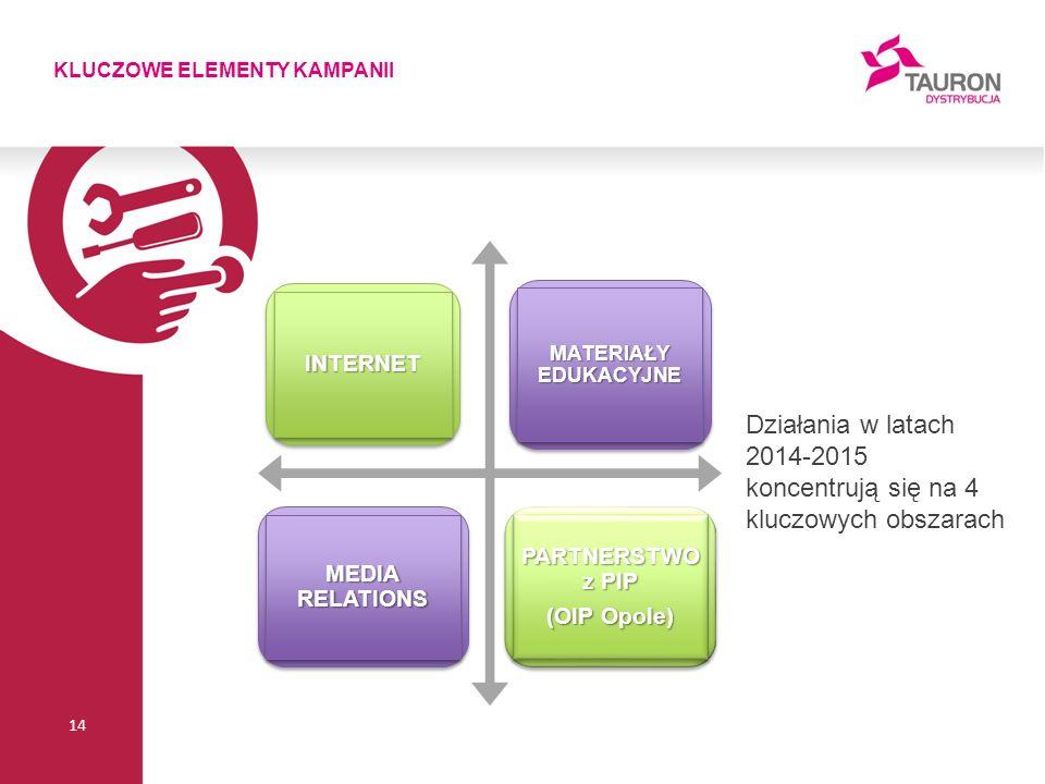 KLUCZOWE ELEMENTY KAMPANII 14 INTERNETINTERNET MATERIAŁY EDUKACYJNE MEDIA RELATIONS PARTNERSTWO z PIP (OIP Opole) PARTNERSTWO z PIP (OIP Opole) Działania w latach 2014-2015 koncentrują się na 4 kluczowych obszarach