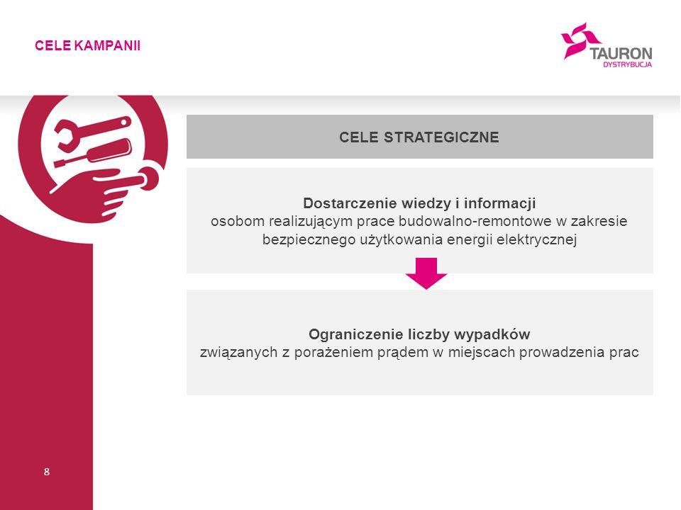 CELE KAMPANII 8 Ograniczenie liczby wypadków związanych z porażeniem prądem w miejscach prowadzenia prac CELE STRATEGICZNE Dostarczenie wiedzy i informacji osobom realizującym prace budowalno-remontowe w zakresie bezpiecznego użytkowania energii elektrycznej