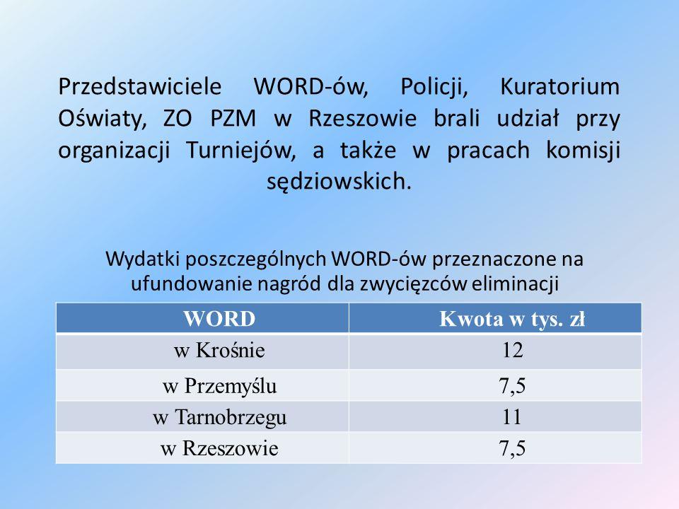 Przedstawiciele WORD-ów, Policji, Kuratorium Oświaty, ZO PZM w Rzeszowie brali udział przy organizacji Turniejów, a także w pracach komisji sędziowski