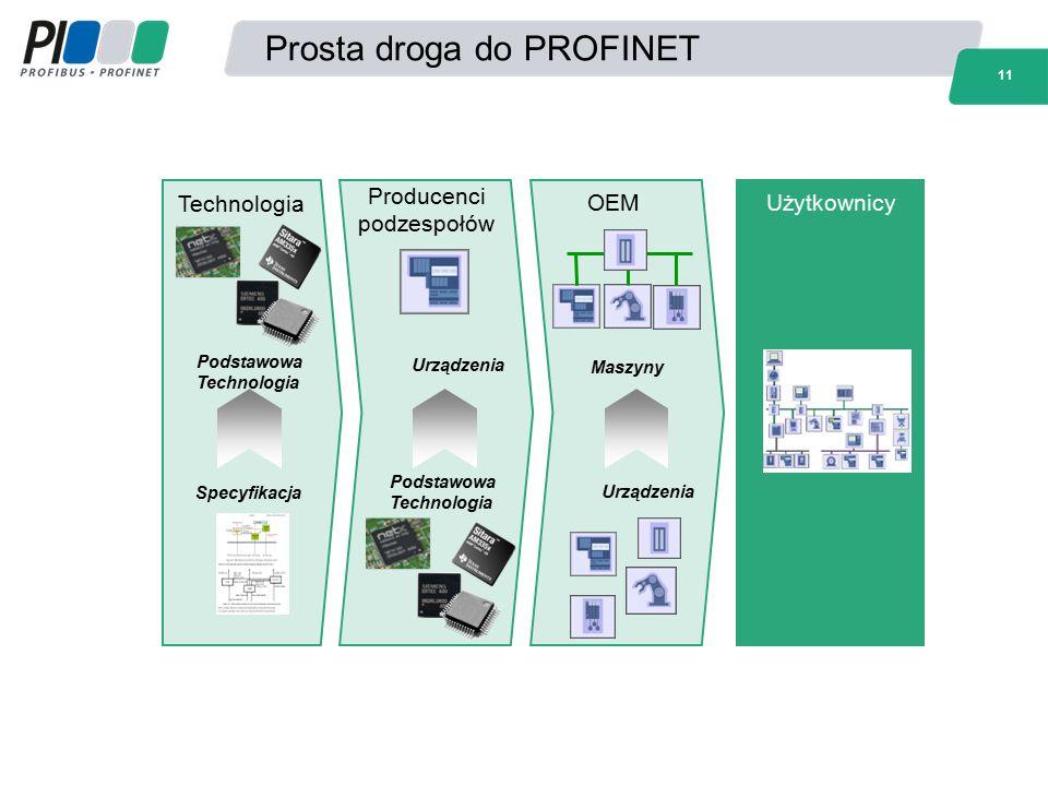 Prosta droga do PROFINET 11 OEMUżytkownicy Producenci podzespołów Specyfikacja Podstawowa Technologia Podstawowa Technologia Urządzenia Maszyny Techno
