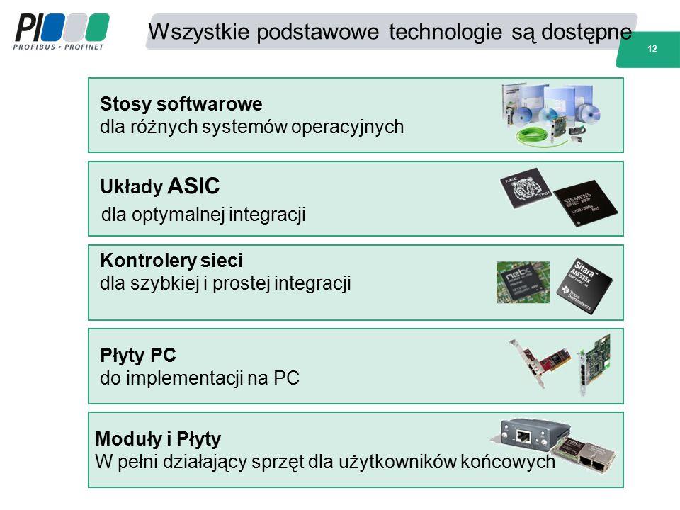 Wszystkie podstawowe technologie są dostępne Moduły i Płyty W pełni działający sprzęt dla użytkowników końcowych Płyty PC do implementacji na PC Kontr