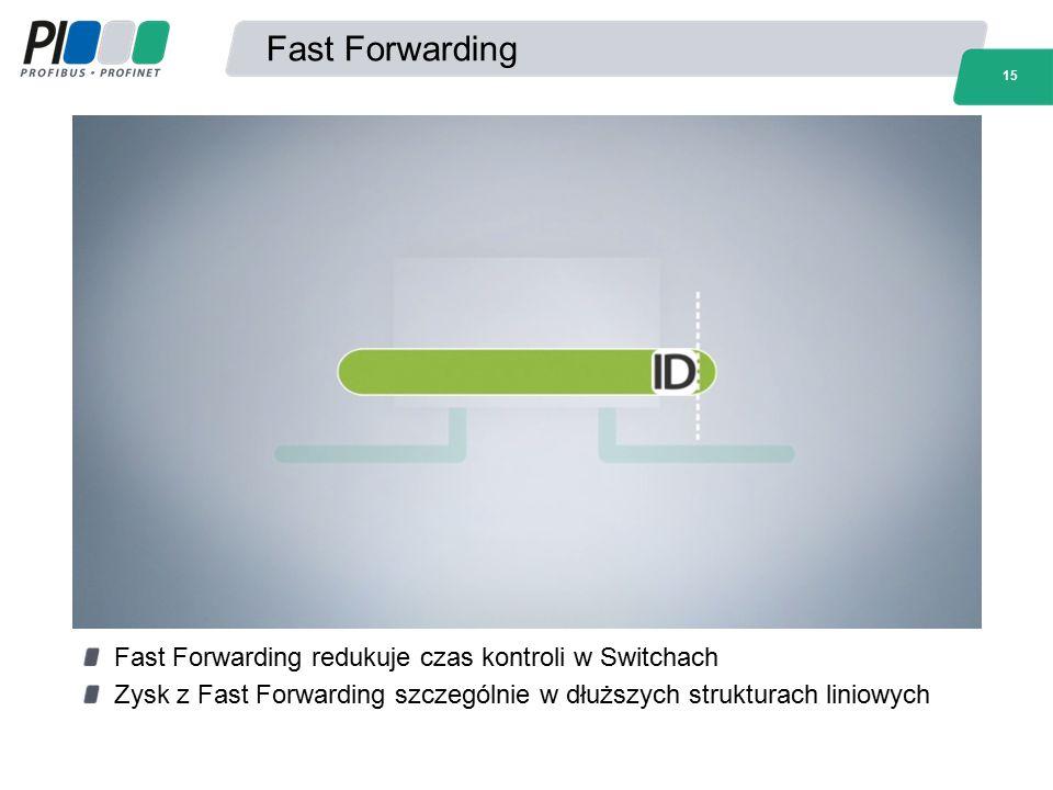 15 Fast Forwarding Fast Forwarding redukuje czas kontroli w Switchach Zysk z Fast Forwarding szczególnie w dłuższych strukturach liniowych