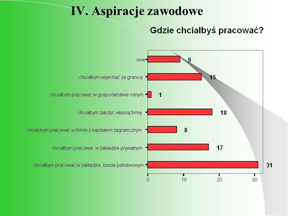 IV. Aspiracje zawodowe