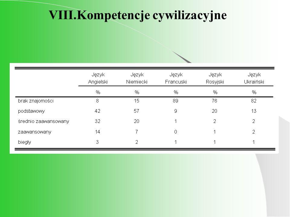 VIII.Kompetencje cywilizacyjne