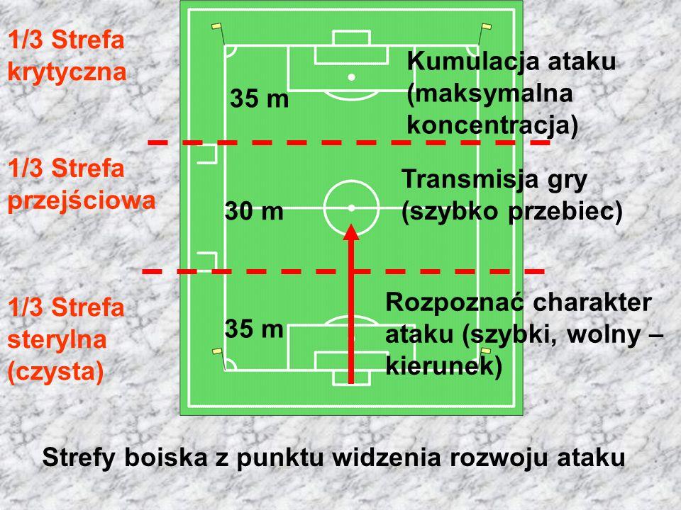 1/3 Strefa sterylna (czysta) 1/3 Strefa przejściowa 1/3 Strefa krytyczna Rozpoznać charakter ataku (szybki, wolny – kierunek) Transmisja gry (szybko przebiec) Kumulacja ataku (maksymalna koncentracja) 35 m 30 m