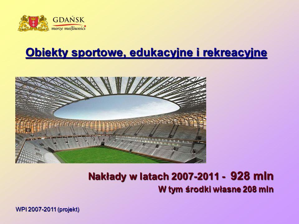 WPI 2007-2011 (projekt) Obiekty sportowe, edukacyjne i rekreacyjne Nakłady w latach 2007-2011 - 928 mln W tym środki własne 208 mln