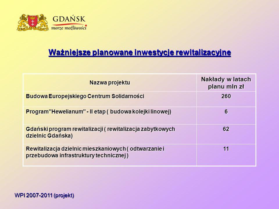 Ważniejsze planowane inwestycje rewitalizacyjne WPI 2007-2011 (projekt) Nazwa projektu Nakłady w latach planu mln zł Budowa Europejskiego Centrum Solidarności 260 Program Hewelianum - II etap ( budowa kolejki linowej) 6 Gdański program rewitalizacji ( rewitalizacja zabytkowych dzielnic Gdańska) 62 Rewitalizacja dzielnic mieszkaniowych ( odtwarzanie i przebudowa infrastruktury technicznej ) 11