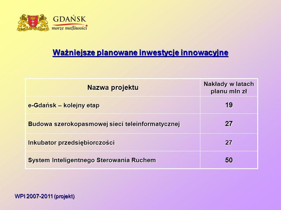 Ważniejsze planowane inwestycje innowacyjne WPI 2007-2011 (projekt) Nazwa projektu Nakłady w latach planu mln zł e-Gdańsk – kolejny etap 19 Budowa szerokopasmowej sieci teleinformatycznej 27 Inkubator przedsiębiorczości 27 System Inteligentnego Sterowania Ruchem 50