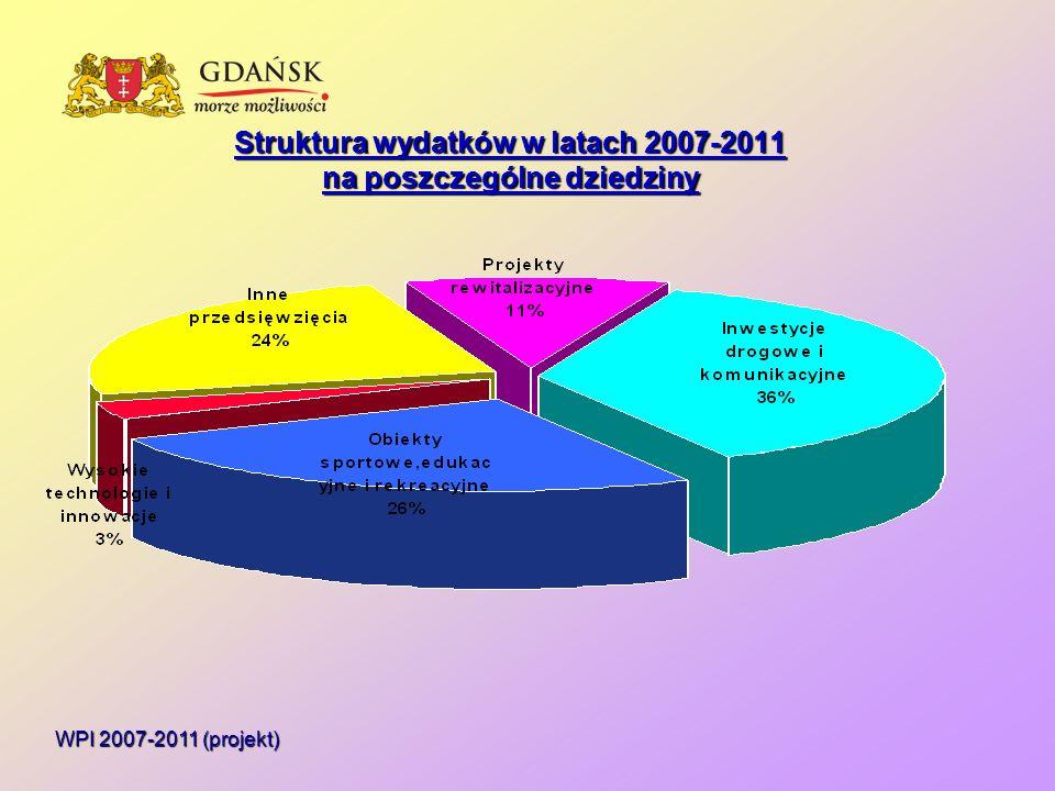Struktura wydatków w latach 2007-2011 na poszczególne dziedziny WPI 2007-2011 (projekt)