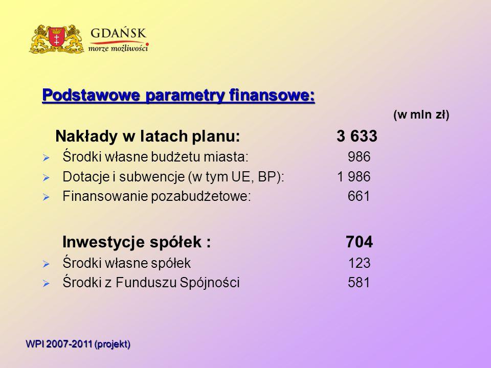Podstawowe parametry finansowe: (w mln zł) Nakłady w latach planu:3 633  Środki własne budżetu miasta: 986  Dotacje i subwencje (w tym UE, BP):1 986  Finansowanie pozabudżetowe: 661 Inwestycje spółek : 704  Środki własne spółek 123  Środki z Funduszu Spójności 581 WPI 2007-2011 (projekt)