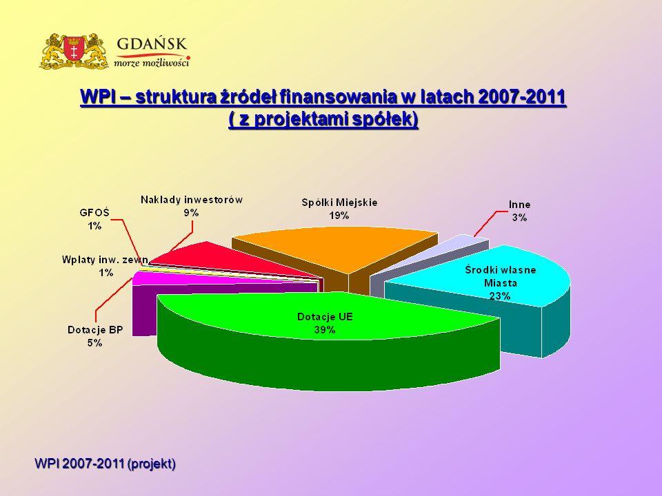 WPI 2007-2011 (projekt) WPI – struktura źródeł finansowania w latach 2007-2011 ( z projektami spółek)
