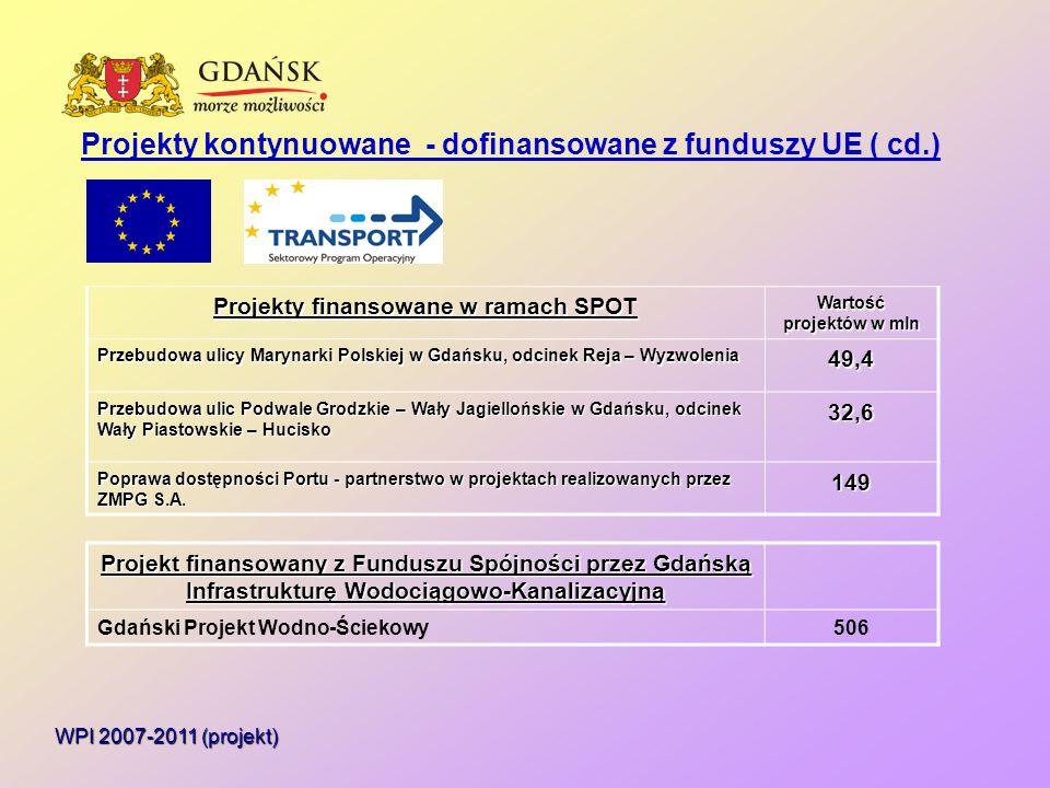Pozostałe ważniejsze planowane inwestycje WPI 2007-2011 (projekt) Nazwa projektu Nakłady w latach planu mln zł Gdański Program Przeciwpowodziowy 119 Program budowy 1000 mieszkań komunalnych 32 Rozbudowa cmentarza Łostowice 12