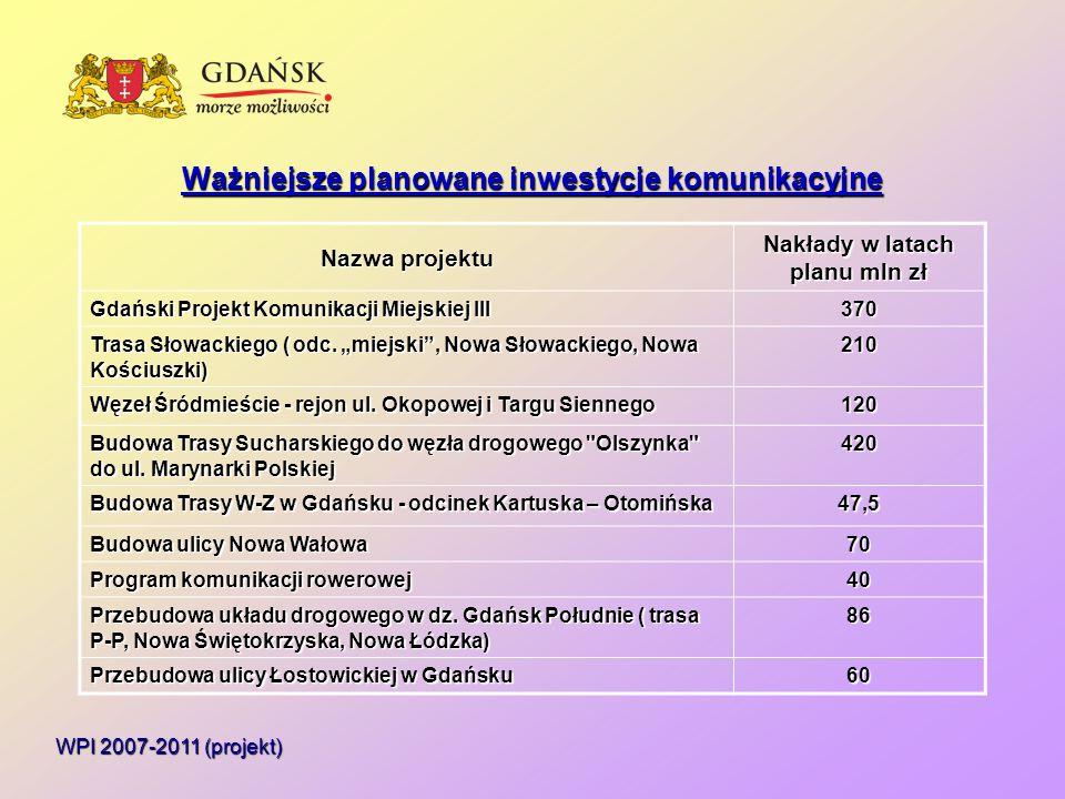 Ważniejsze planowane inwestycje komunikacyjne WPI 2007-2011 (projekt) Nazwa projektu Nakłady w latach planu mln zł Gdański Projekt Komunikacji Miejskiej III 370 Trasa Słowackiego ( odc.