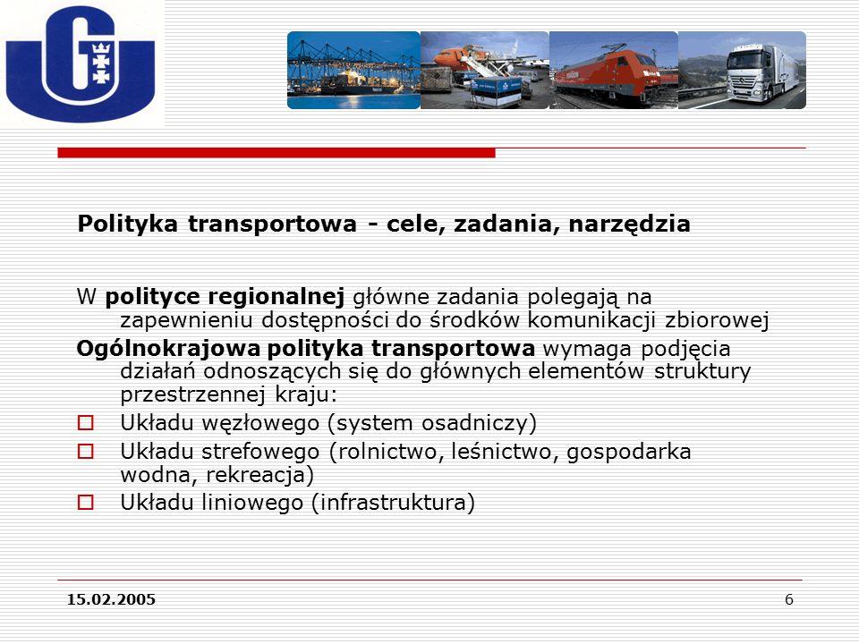 15.02.20056 Polityka transportowa - cele, zadania, narzędzia W polityce regionalnej główne zadania polegają na zapewnieniu dostępności do środków komunikacji zbiorowej Ogólnokrajowa polityka transportowa wymaga podjęcia działań odnoszących się do głównych elementów struktury przestrzennej kraju:  Układu węzłowego (system osadniczy)  Układu strefowego (rolnictwo, leśnictwo, gospodarka wodna, rekreacja)  Układu liniowego (infrastruktura)