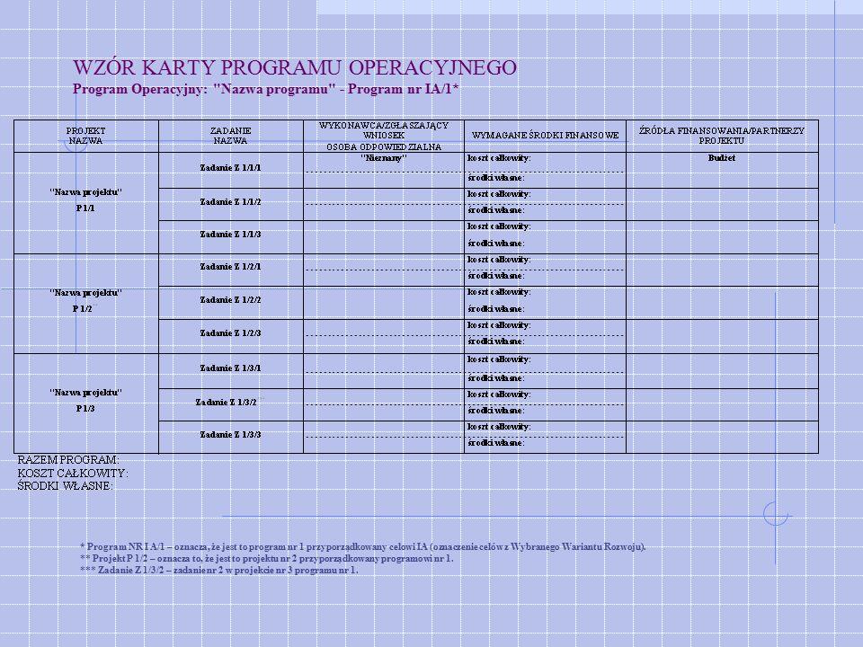 WZÓR KARTY PROGRAMU OPERACYJNEGO Program Operacyjny: Nazwa programu - Program nr IA/1* * Program NR I A/1 – oznacza, że jest to program nr 1 przyporządkowany celowi IA (oznaczenie celów z Wybranego Wariantu Rozwoju).