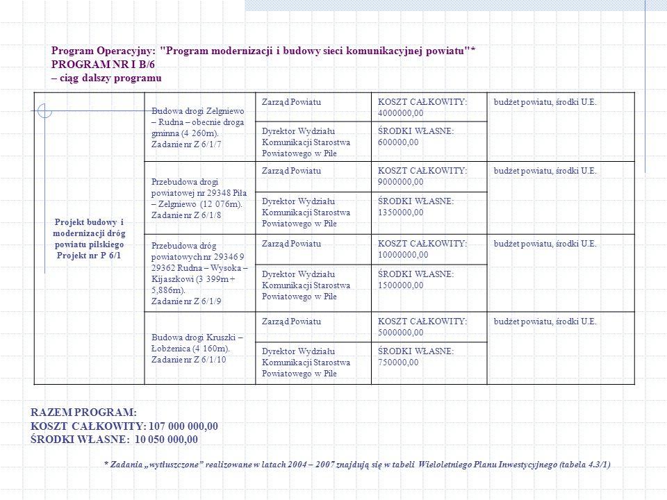 Program Operacyjny: Program modernizacji i budowy sieci komunikacyjnej powiatu * PROGRAM NR I B/6 – ciąg dalszy programu RAZEM PROGRAM: KOSZT CAŁKOWITY: 107 000 000,00 ŚRODKI WŁASNE: 10 050 000,00 Projekt budowy i modernizacji dróg powiatu pilskiego Projekt nr P 6/1 Budowa drogi Zelgniewo – Rudna – obecnie droga gminna (4 260m).