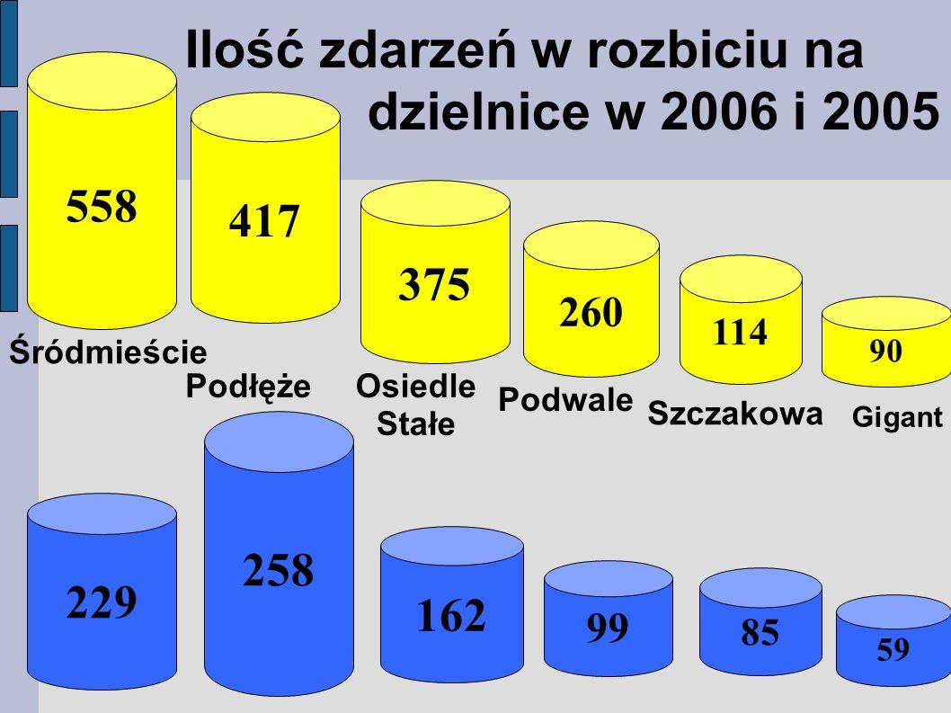 Ilość zdarzeń w rozbiciu na dzielnice w 2006 i 2005 558 417 375 260 114 90 Śródmieście PodłężeOsiedle Stałe Podwale Szczakowa Gigant 258 162 99 85 59 229