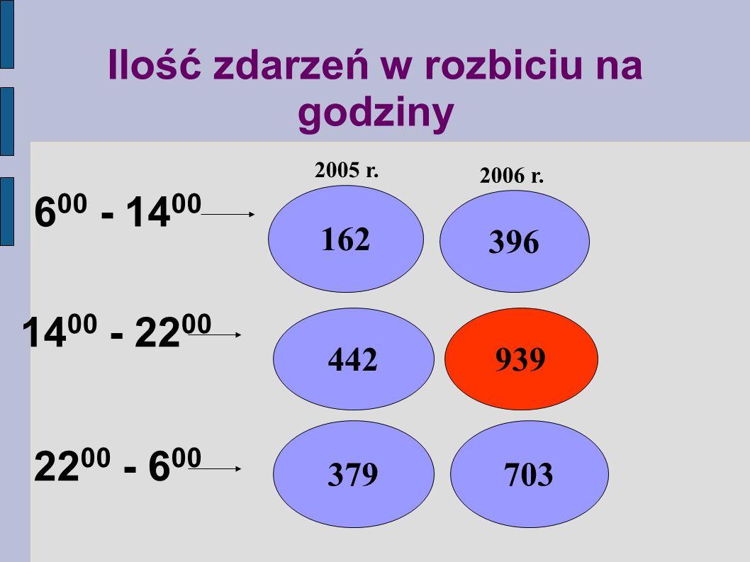 Ilość zdarzeń w rozbiciu na godziny 6 00 - 14 00 14 00 - 22 00 22 00 - 6 00 162 442 379 396 939 703 2005 r.